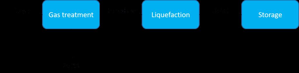 Making bio-LNG in three generic process steps