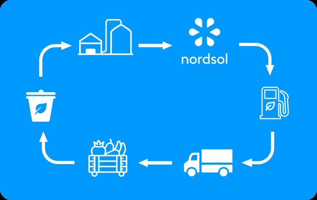 Bio-LNG contributes to a circular economy