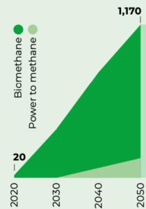 Biomethane growth towards 2050