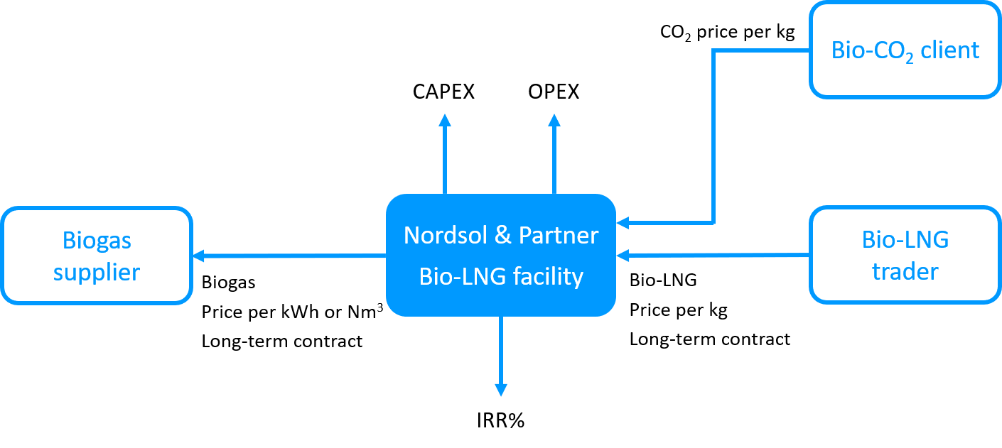 The Nordsol concept for local, economically viable bio-LNG production