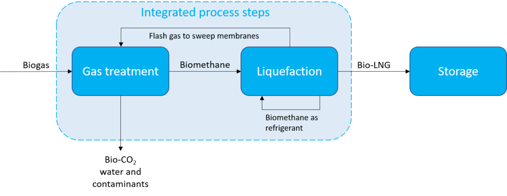 Gas treatment and liquefaction are integrated process steps in iLNG technology